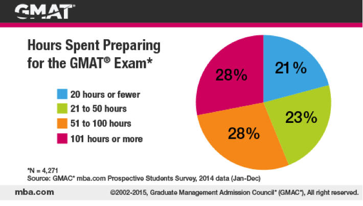 hours spent prepping for gmat