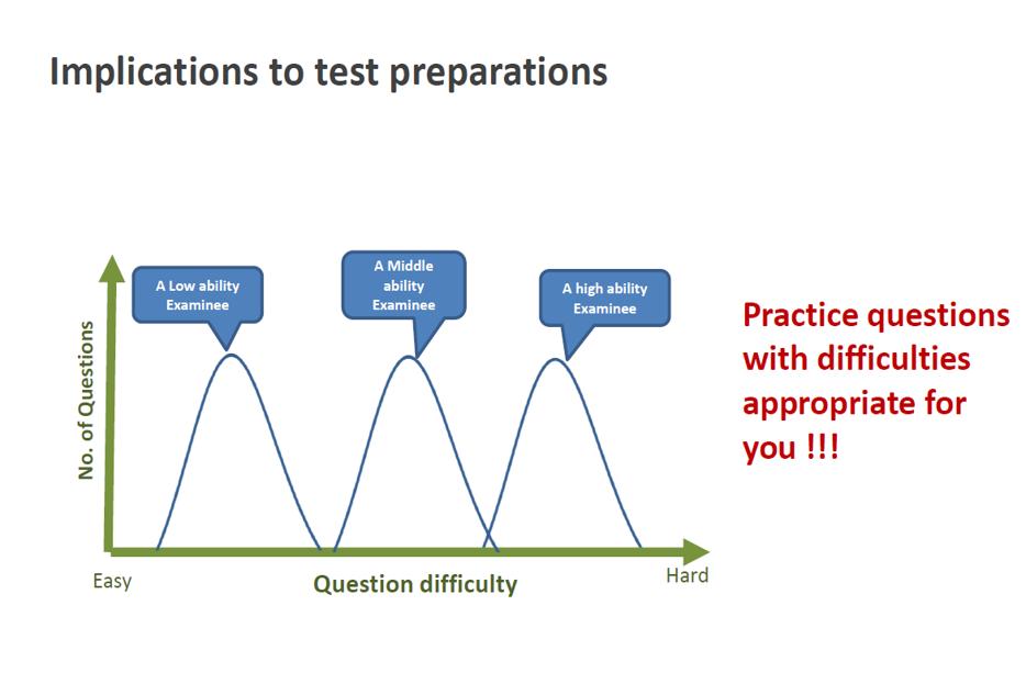 GMAC myth 2: Implications to test preparation