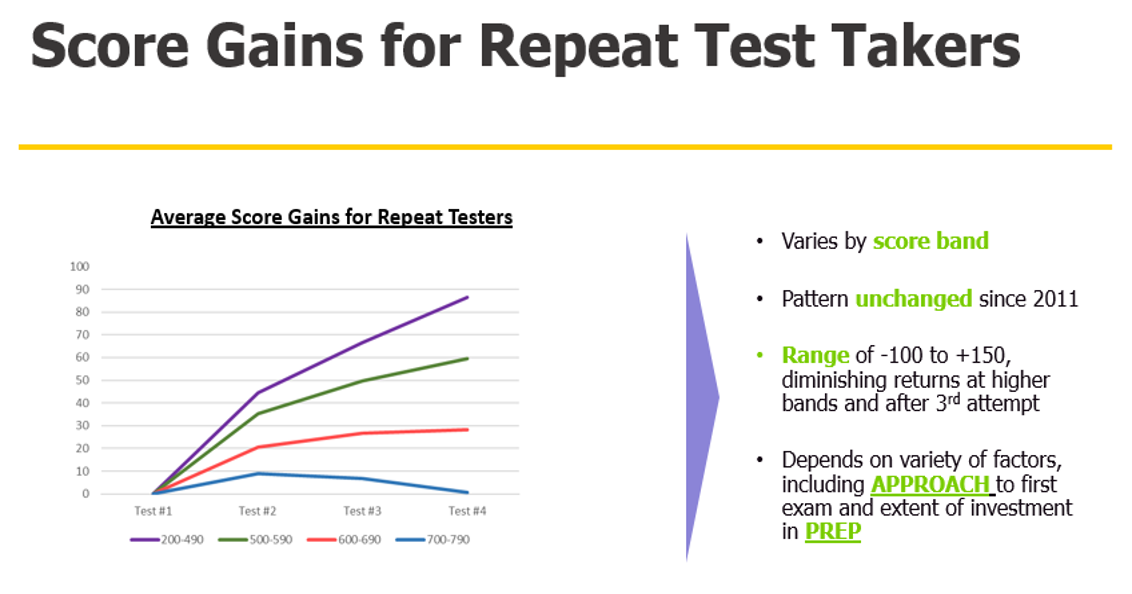 GMAC myth 4: Score gains for repeat test takers