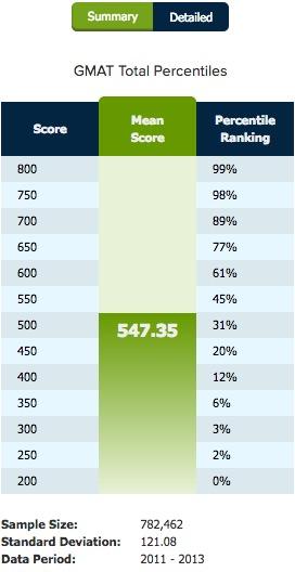 final GMAT score percentile