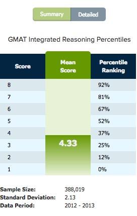 Integrated reasoning percentile