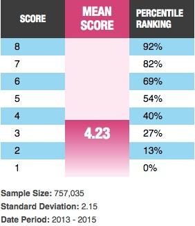 IR percentile table