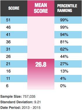 Verbal percentiles table
