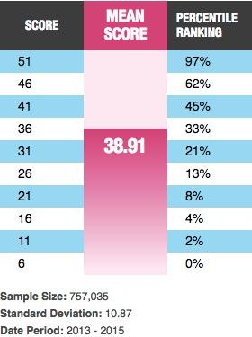 Quant percentiles table